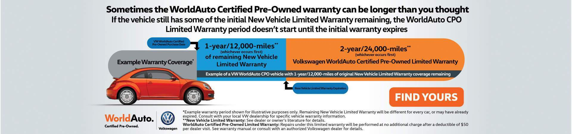 Certified Pre-Owned Warranty