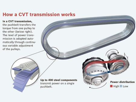 How_a_Honda_CVT_Transmission_works