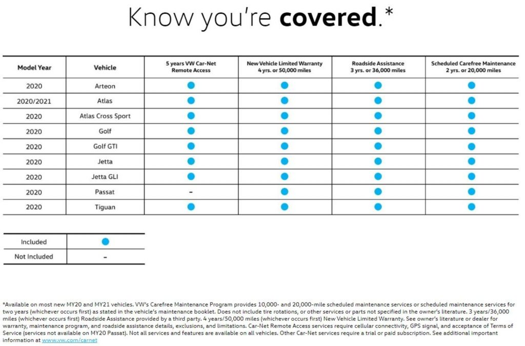 Coverage Table