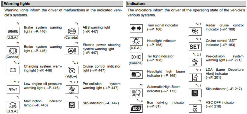 What Are Toyota Dashboard Warning Lights and What Do They Mean?