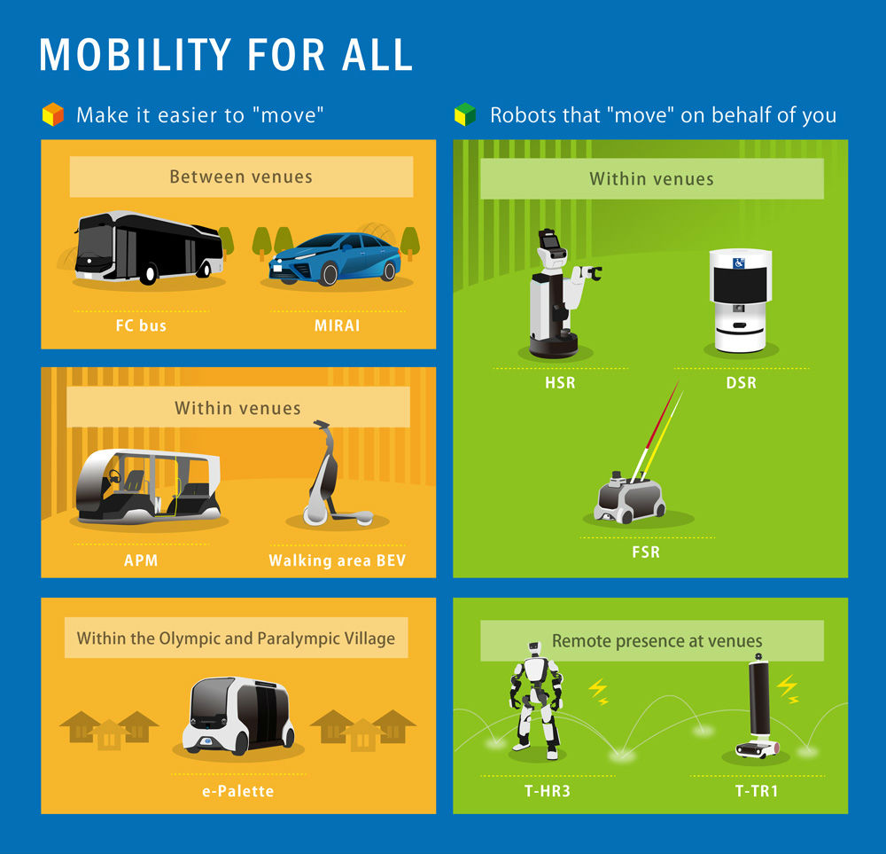 Toyota Tokyo 2020 Mobility Infographic