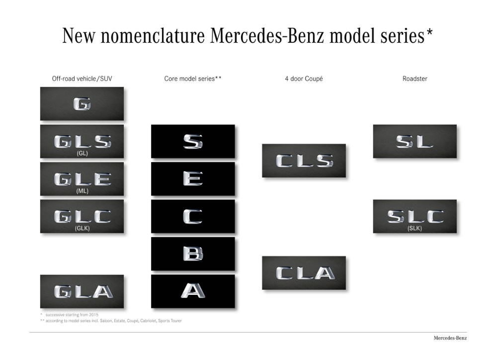 infographic showing Mercedes-Benz vehicle model names from the 2016 model year (with previous names in parenthesis)