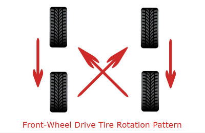 fwd tire rotation pattern on blank background