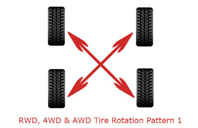 rwd 4wd awd tire rotation pattern 1 on blank background