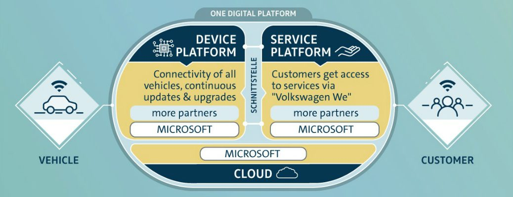 Graphic that Describes the Volkswagen Automotive Cloud