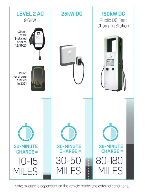 Electrify America chargers infograph