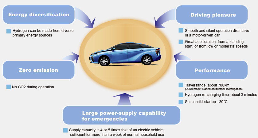 What is Toyota FCV Fuel Cell Vehicle