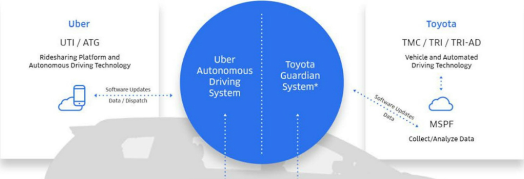 What is the automated vehicle partnership between Toyota and Uber?