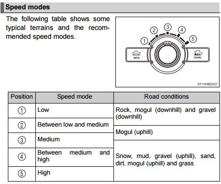 Toyota Crawl Control Speed Guide. The following table show some typical terrains and the recommended speed modes. Position 1 - Low - Rock, Mogul (downhill) and gravel (downhill). Position 2 - Between low and medium - Rock, mogul (downhill), gravel (downhill), and mogul (uphill). Postion 3 - Medium - Mogul (uphill). Position 4 - Between medium and high - mogul (uphill), snow, mud, gravel (uphill), sand, dirt, mogul (uphill), and grass. Position 5 - High - Snow, mud, gravel (uphill), sand, dirt, mogul (uphill), and grass.