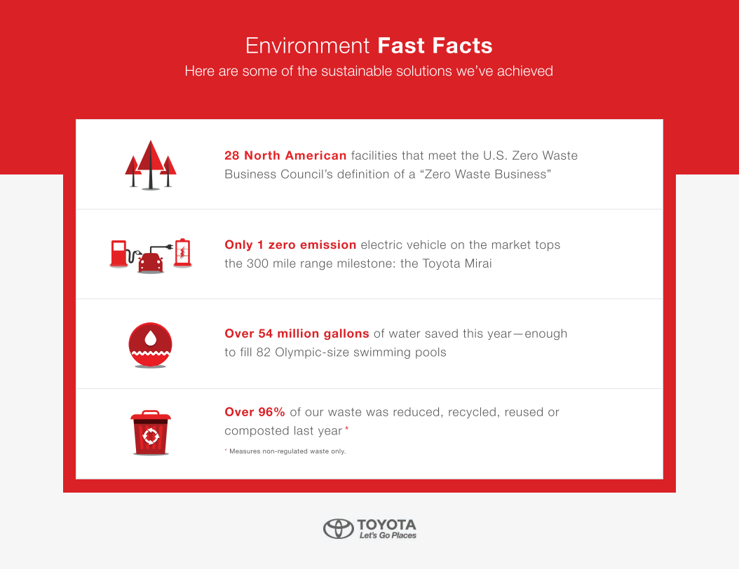 Toyota Environment Fast Facts