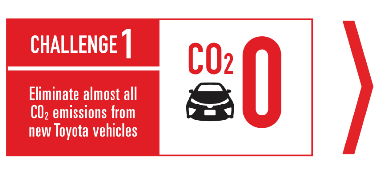Toyota environmental challenge 1 graphic - Eliminate almost all CO2 emissions from New Toyota Vehicles