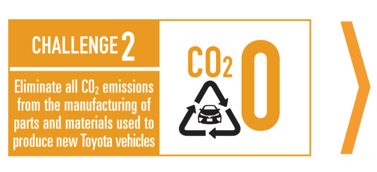 Toyota environmental challenge 2 graphic - Eliminate all CO2 emissions from the manufacturing of parts and materials used to produce new Toyota vehicles