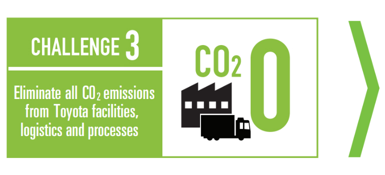 Toyota environmental challenge 3 graphic - Eliminate all CO2 emissions from Toyota facilities, logistics and processes