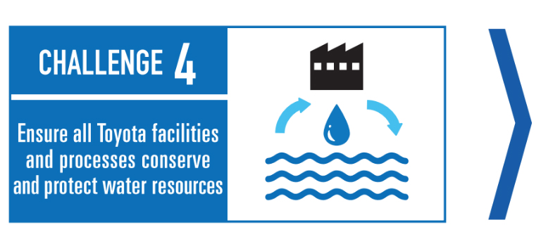 Toyota environmental challenge 4 graphic - Ensure all Toyota facilities and processes conserve and protect water resources