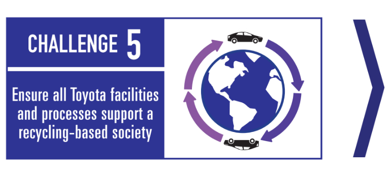 Toyota environmental challenge 5 graphic - Ensure all Toyota facilities and processes support a recycling-based society