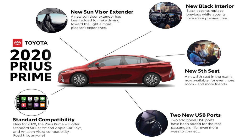 Information sheet showing new features and innovations for the 2020 Toyota Prius Prime