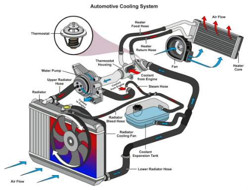 drawing of a vehicle's cooling system