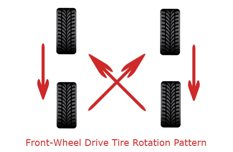Front-wheel Drive Tire Rotation Pattern Drawing