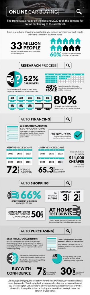 Online Car Buying - The trend was already on the rise and 2020 took the demand for online car buying to the next level.