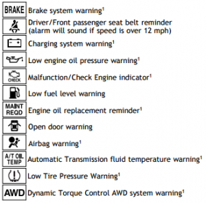 What Do Toyota Dashboard Warning Lights and Indicators Mean?