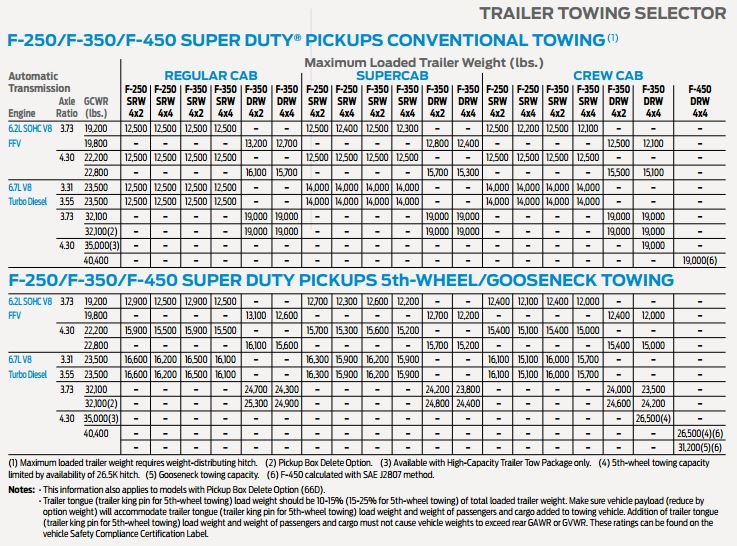 Ford Super Duty towing chart