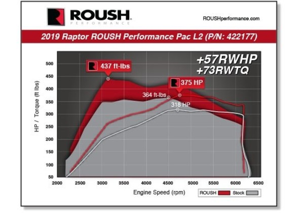Ford F-150 Raptor ROUSH Level 2 Performance Pac specs sheet and infographic