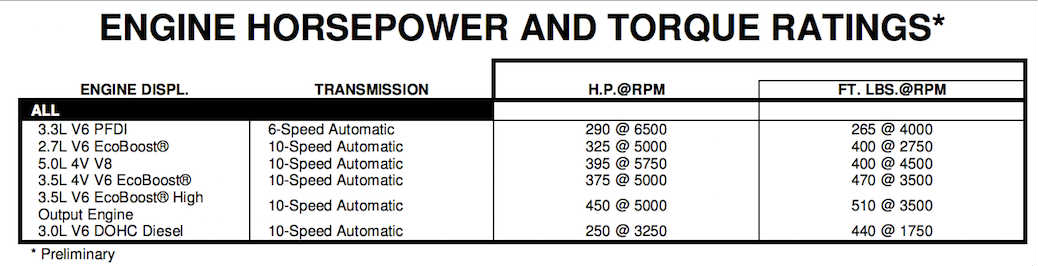 2020-F-150 Horsepower and Torque Ratings Preliminary