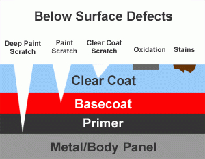 clear coat, basecoat, primer, and metal layers of car paint scratch