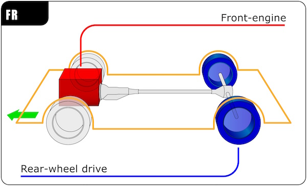 Rear-Wheel Drive (RWD) Diagram