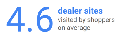 dealer sites visited google