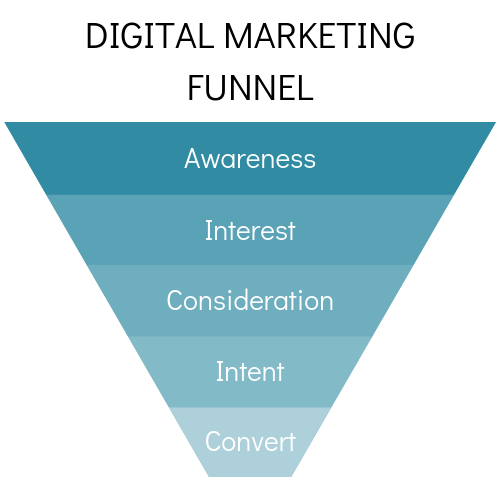 digital marketing funnel, awareness - interest - consideration - intent - convert