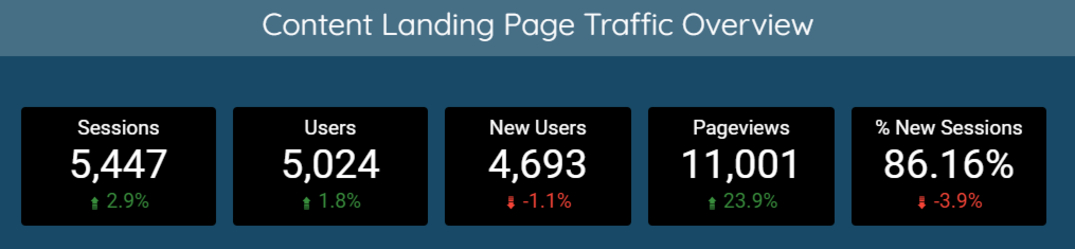 content landing page traffic overview