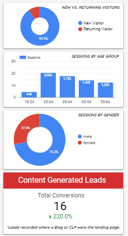 content and seo results graphs
