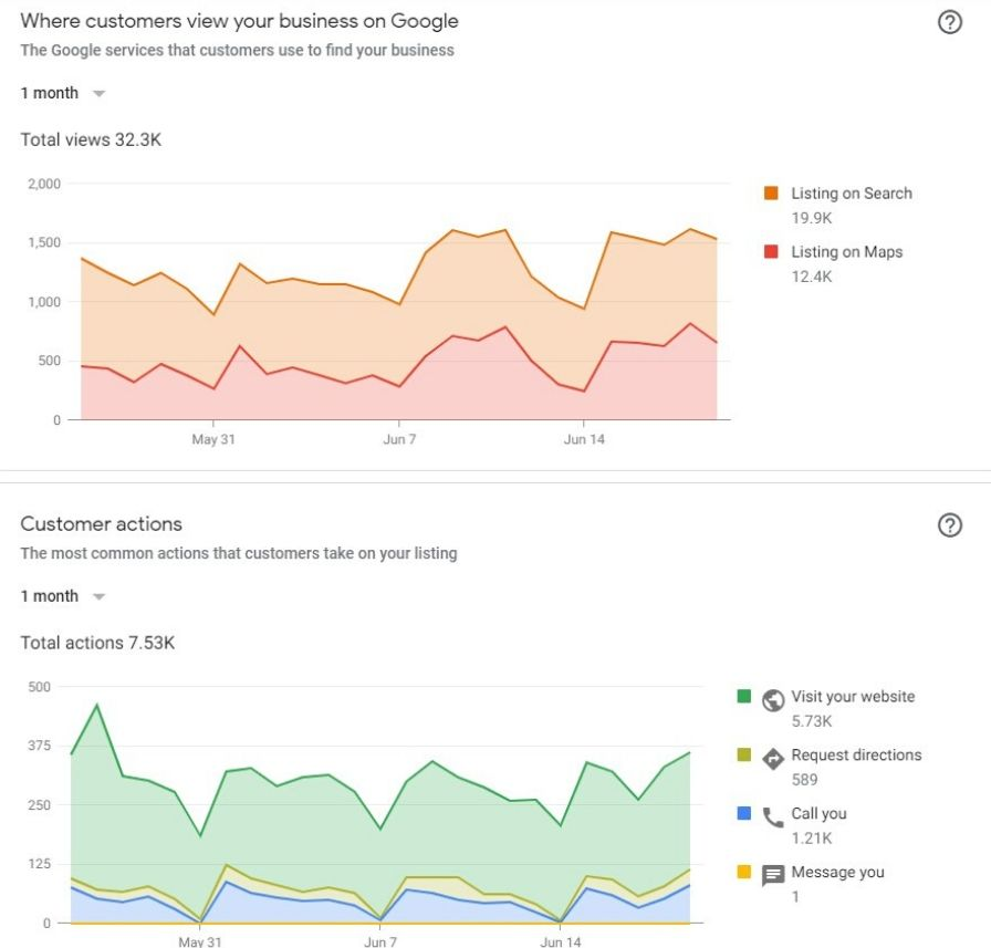 screenshot of Google My Business Insights page