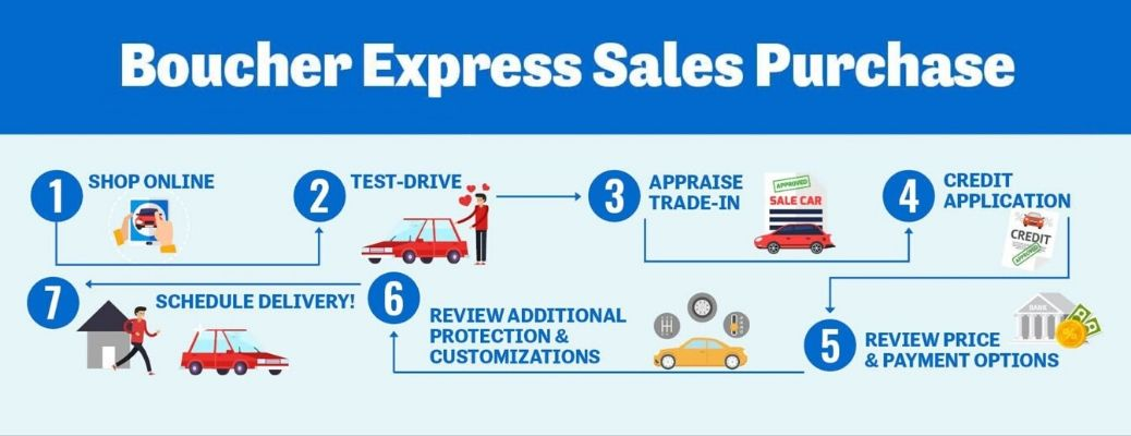 What Are the Steps Involved with the Boucher Express Sales Purchase at Boucher Nissan of Waukesha?