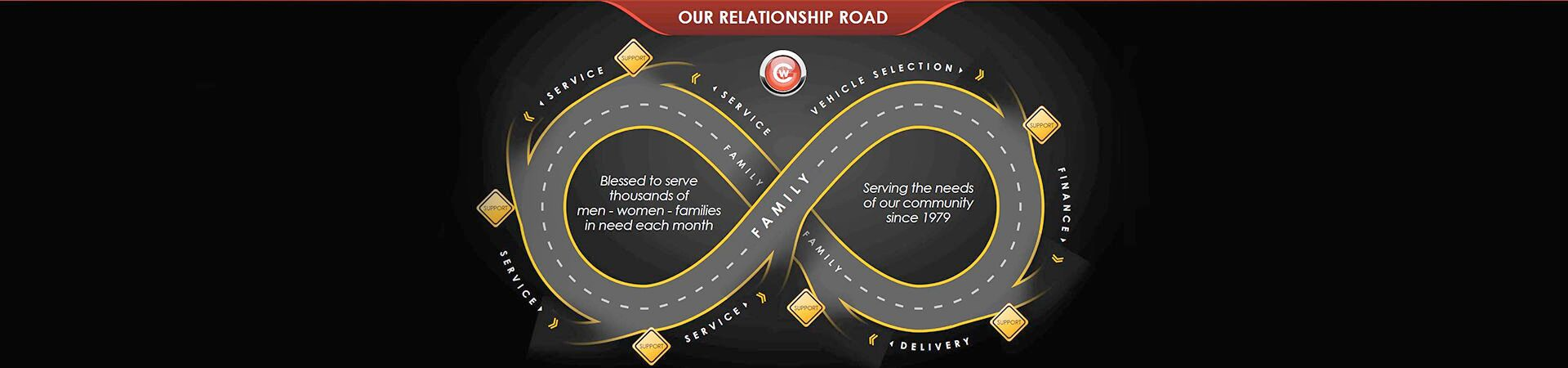 Relationship Road