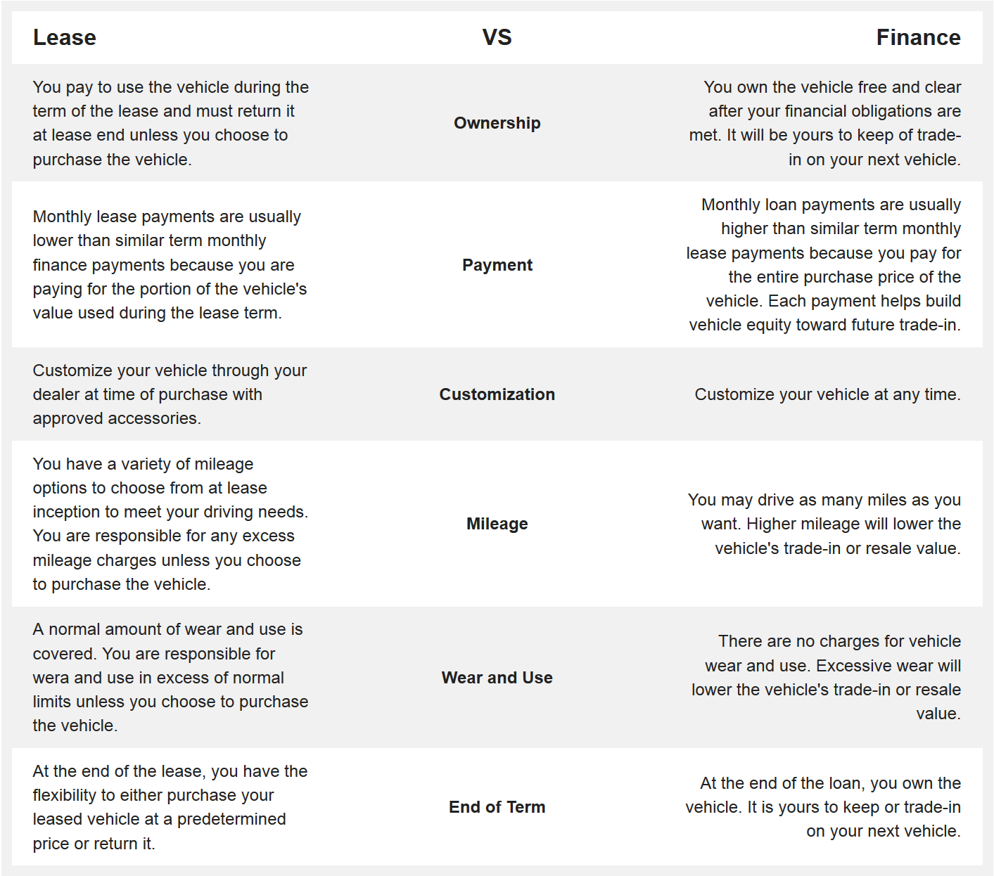 If The Financer Of A Vehicle Requires You To Have Full: Lease Vs Finance In Edmonton, AB
