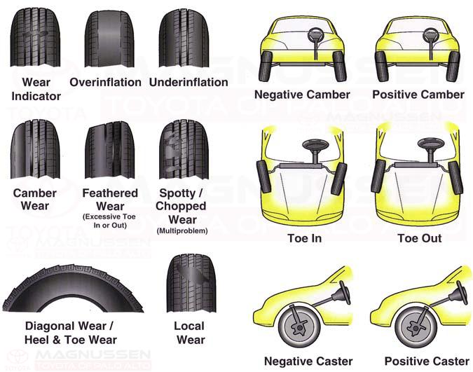 4 wheel misalignment explanation infographics - Mountain View Auto Service