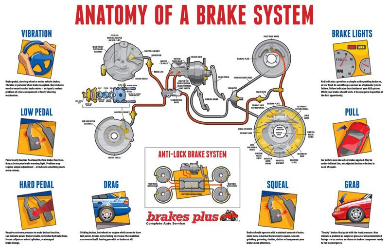 How Toyota Brakes work - explanation infographics - Mountain View Auto Service