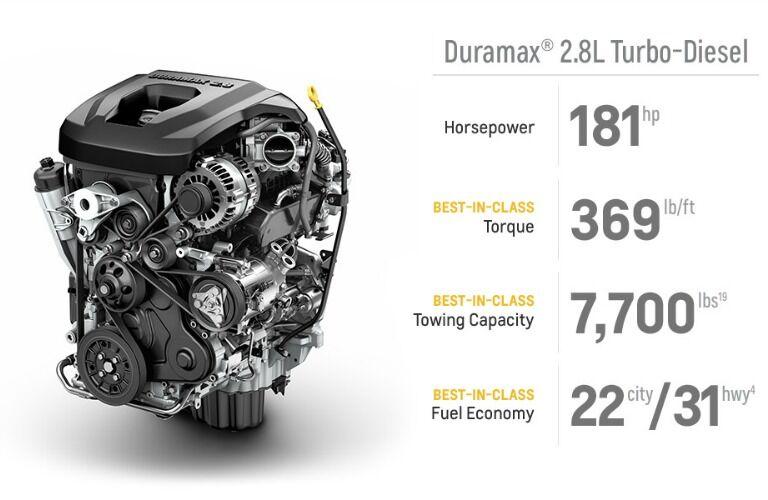 2016 Chevy Colorado Duramax Diesel Berea KY
