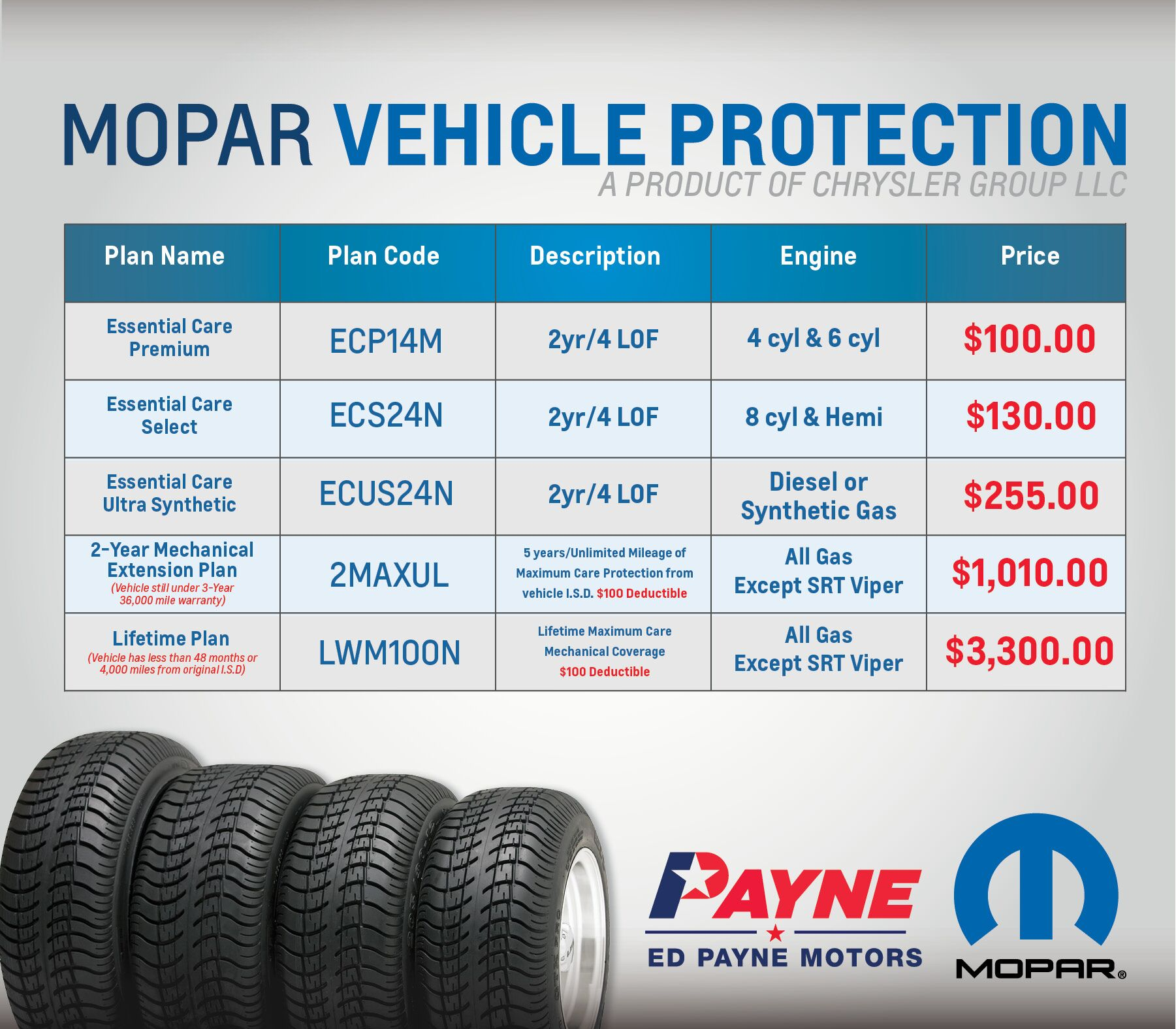 Mopar vehicle protection program ed payne motors for Ed payne motors mission