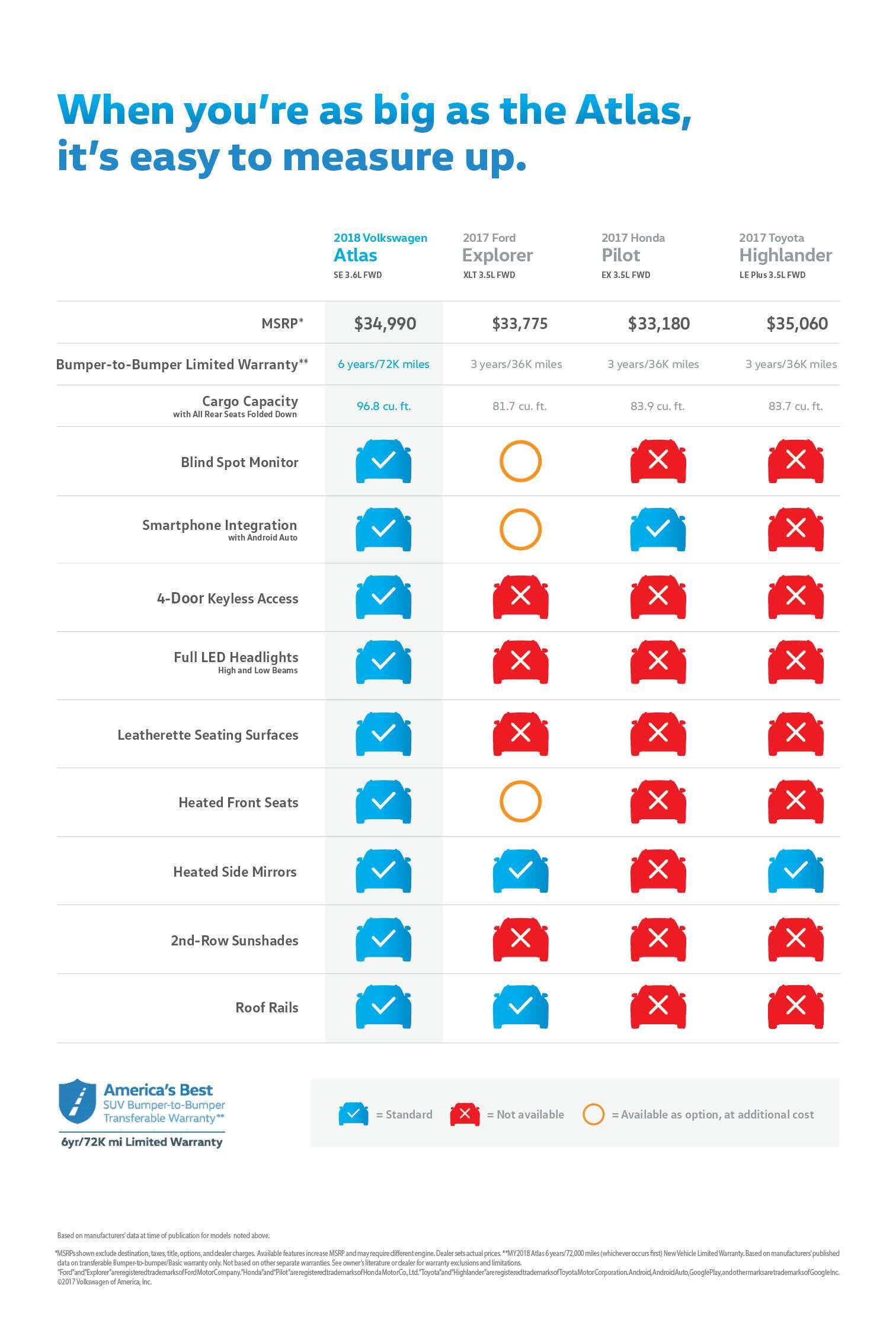 Compare Front Wheel Drive SUVs