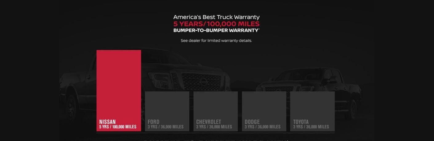 America's Best Truck Warranty: 2017 Nissan Titan