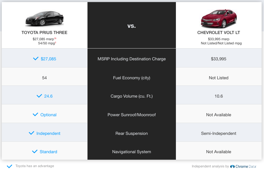 2016 Toyota Prius Three Vs 2016 Chevrolet Volt Lt