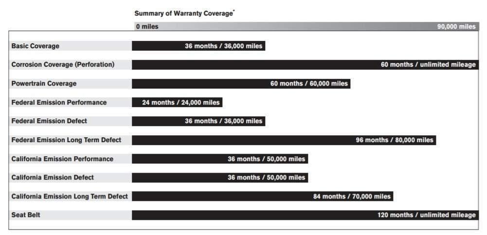 Nissan 2017 warranty info chart