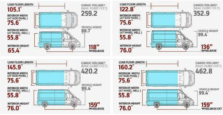 Detailed Diagram of the Dimensions of the Ram ProMaster