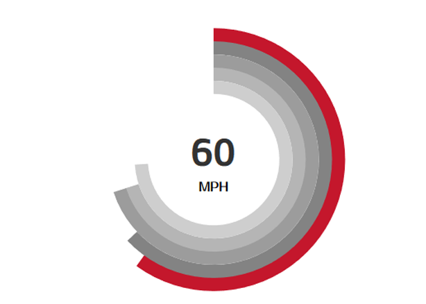 {meta.variable.year}}  , 0-60mph in as low as 4.7 seconds