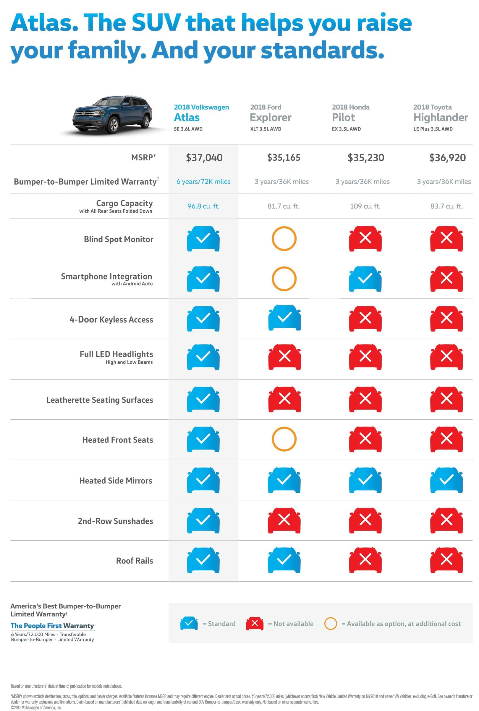 Compare All Wheel Drive SUVs