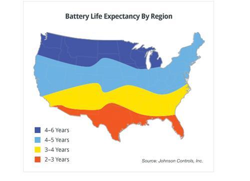 Battery Life Expectancy