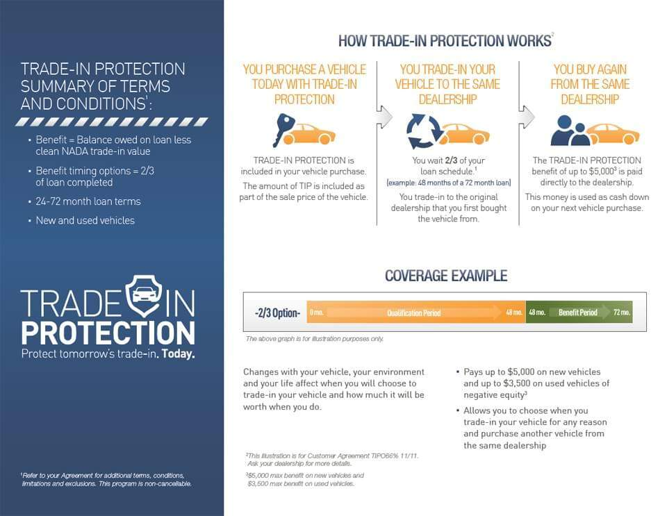 Trade-in Protection